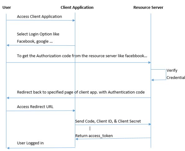 WorkFlow of Oauth